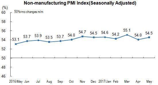China's Non-manufacturing PMI was 54 5 Percent in May