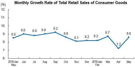 of the total, the retail sales of consumer goods of units above designated  size was 5,792 4 billion yuan, increased 3 9 percent