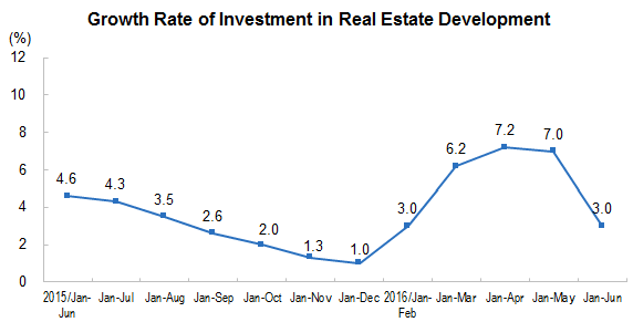 national real estate development and sales in the six months of 2016